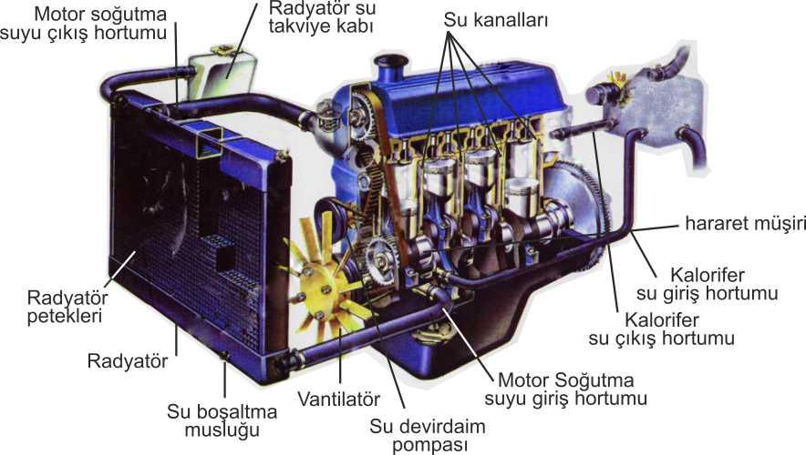 Motor Suyu Radyatör Neden Hava Yapar Havası Nasıl Alınır Hafzullah